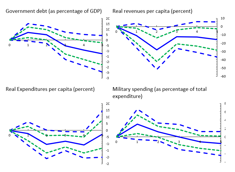Figure 4. Impact of terror shocks on fiscal aggregates