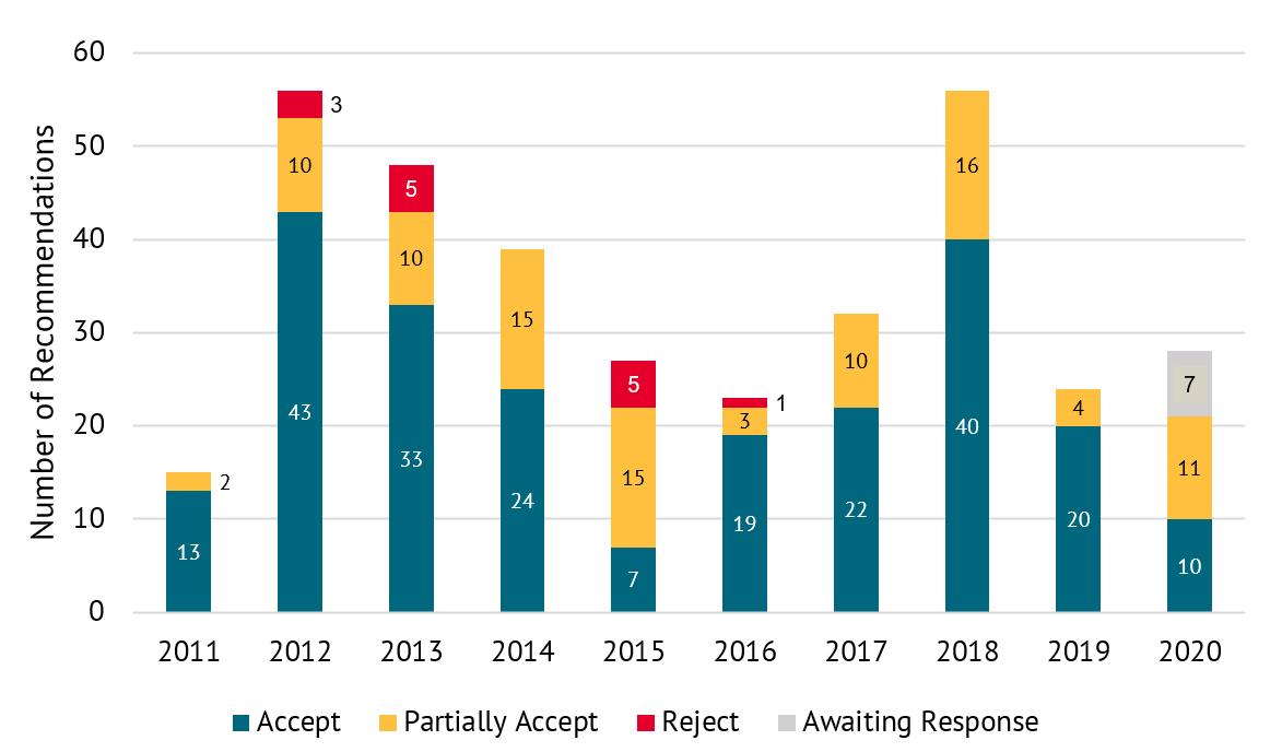 A chart showing government response to ICAI recommendations