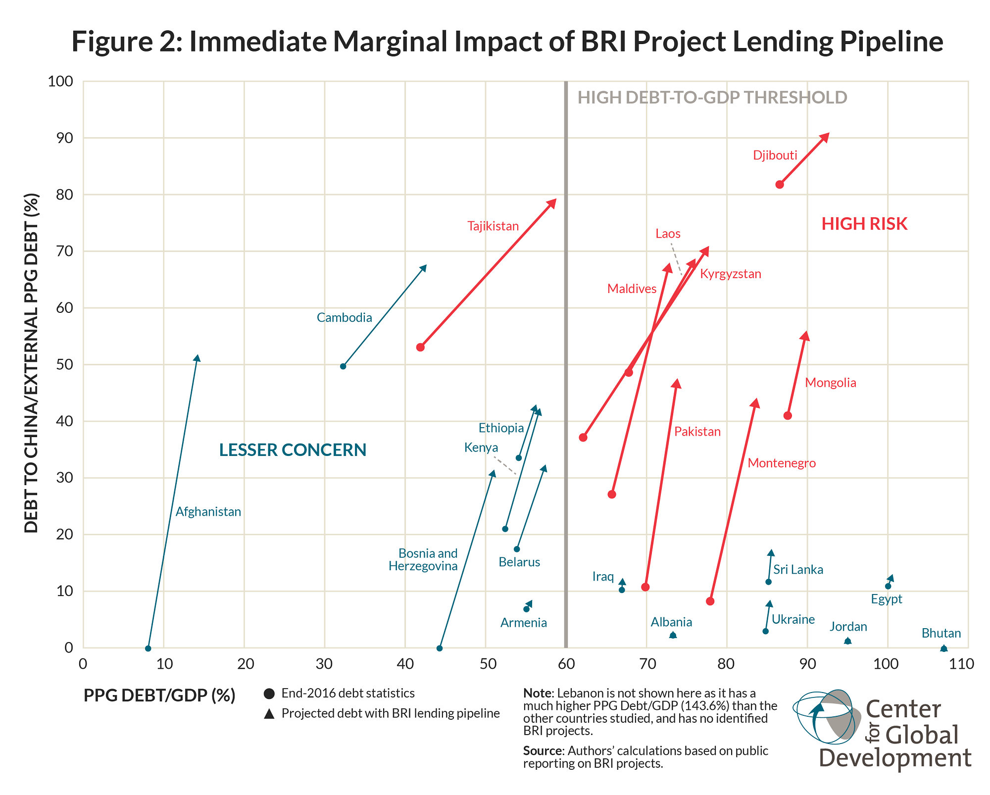 Figure 2: Immediate Marginal Impact of BRI Project Lending Pipeline