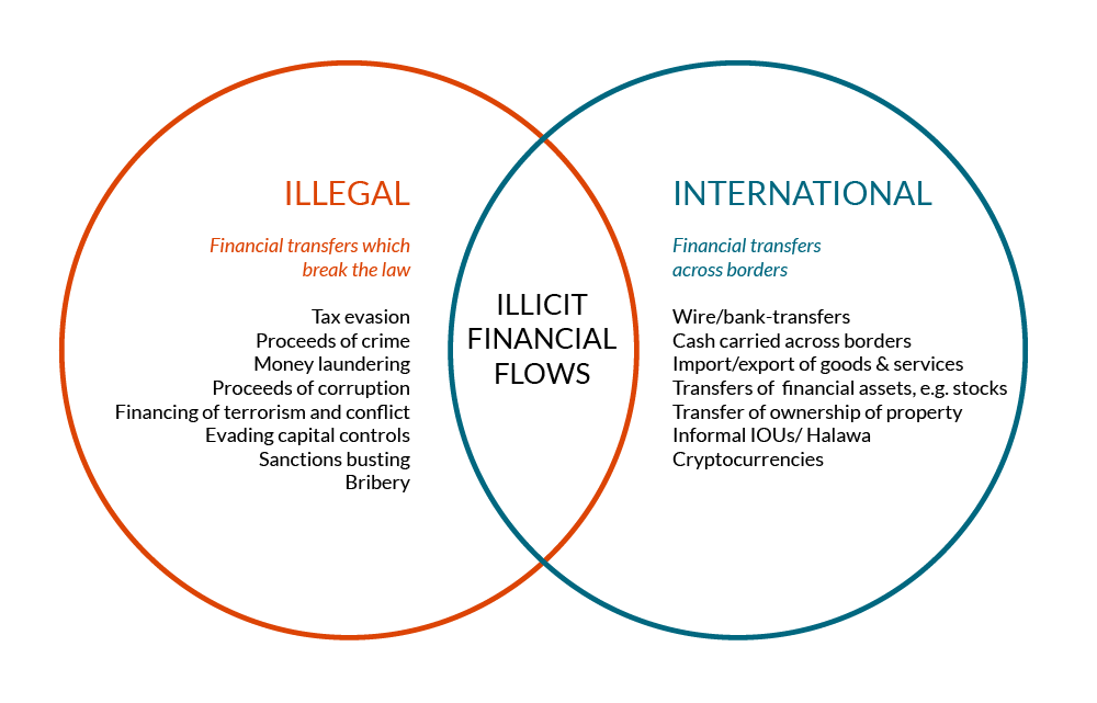 Venn diagram of illegal and international financial transfers, with illicit financial flows in the middle