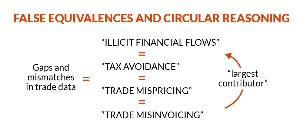 A diagram of different terms related to illicit financial flows and tax avoidance