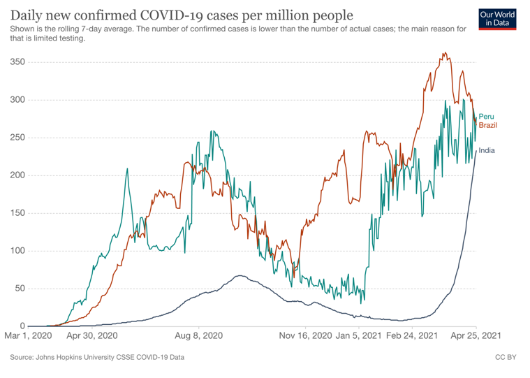 A graph of daily new confirmed cases of COVID-19 showing a steep uptick in India.