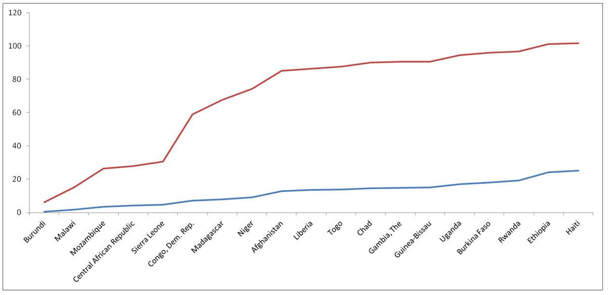A chart showing cumulative aid allocated