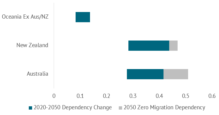 Figure 2. 2050 old-age dependency ratios with and without migration