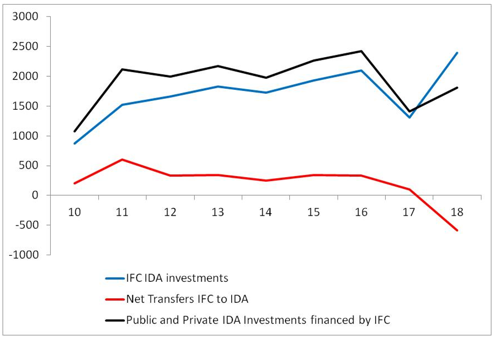 A chart showing investments financed by the IFC in IDA countries