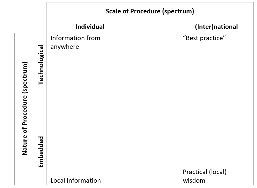 Chart showing scale of procedure