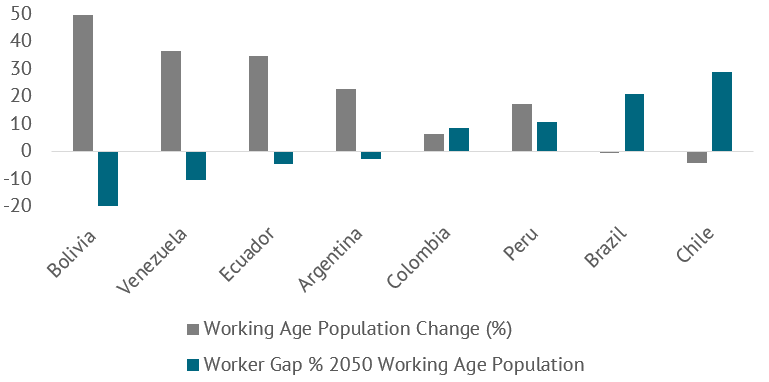 Figure 1. 2020-2050 working age population decline and 2050 worker gap
