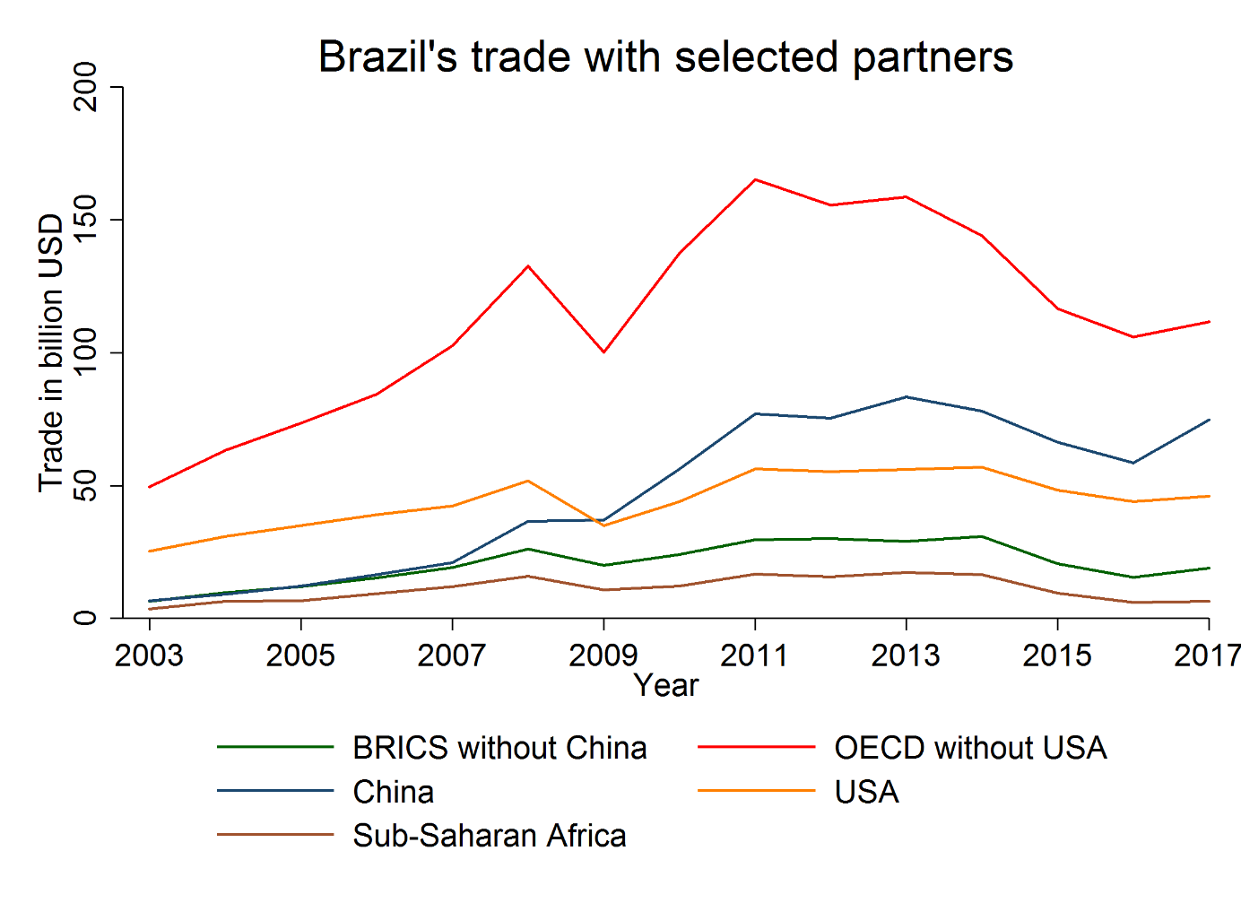 Brazil trade partners