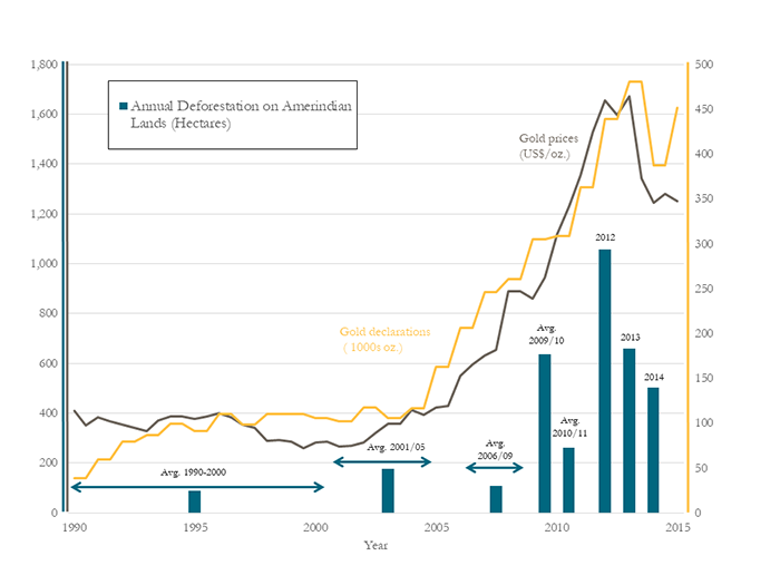 As gold production and prices went up, so did deforestation rates