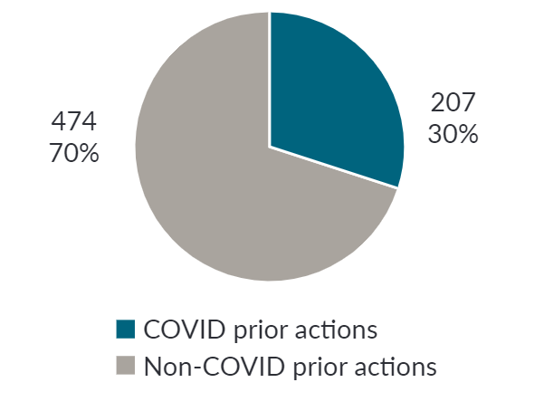 Figure 1. Percent of budget support with COVID-related prior actions (Apr 2020–Mar 2021)
