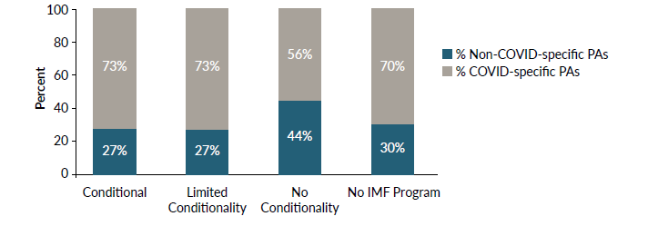 Figure 3. COVID-related prior actions ratio compared to IMF program type