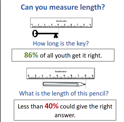 Slide showing a key lined up with a ruler and a pencil displaced from the starting end of the ruler. 86% of youth tested correctly gave the length of the key, but only 40% correctly gave the length of the pencil.