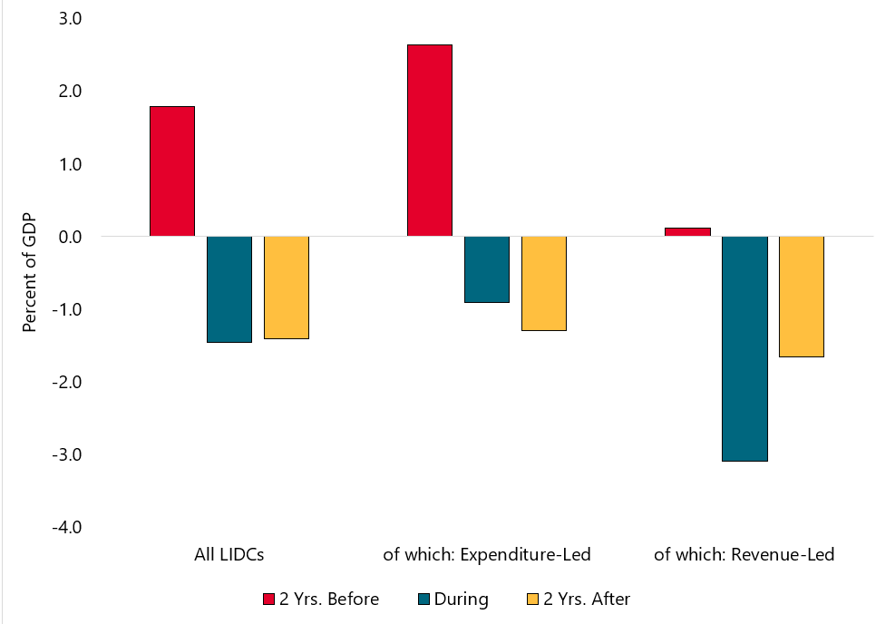 Figure 3. Median annual change in gross debt in LIDCS around a fiscal tightening, by tightening type