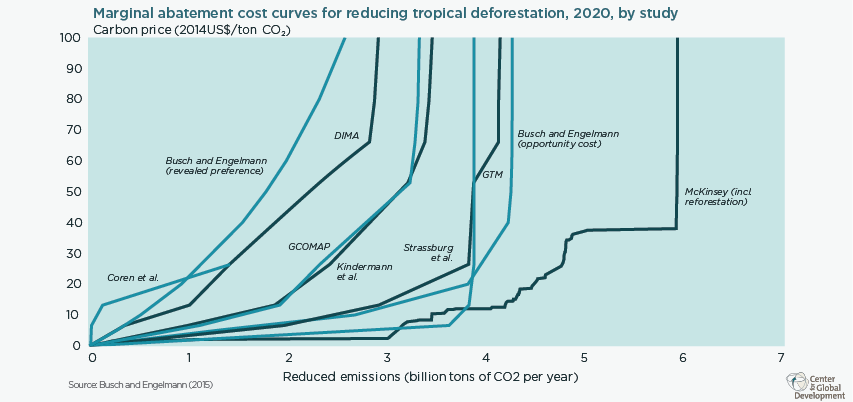Marginal abatement cost curves projecting how much forest carbon could be kept out of the atmosphere at what carbon price