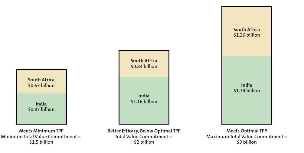Image comparing TPP commitments in South Africa and India
