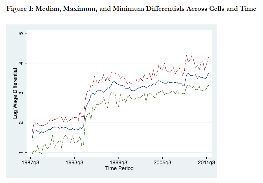 The US-Mexico Wage Gap Has Grown, Not Shrunk, Under NAFTA. Awkward.