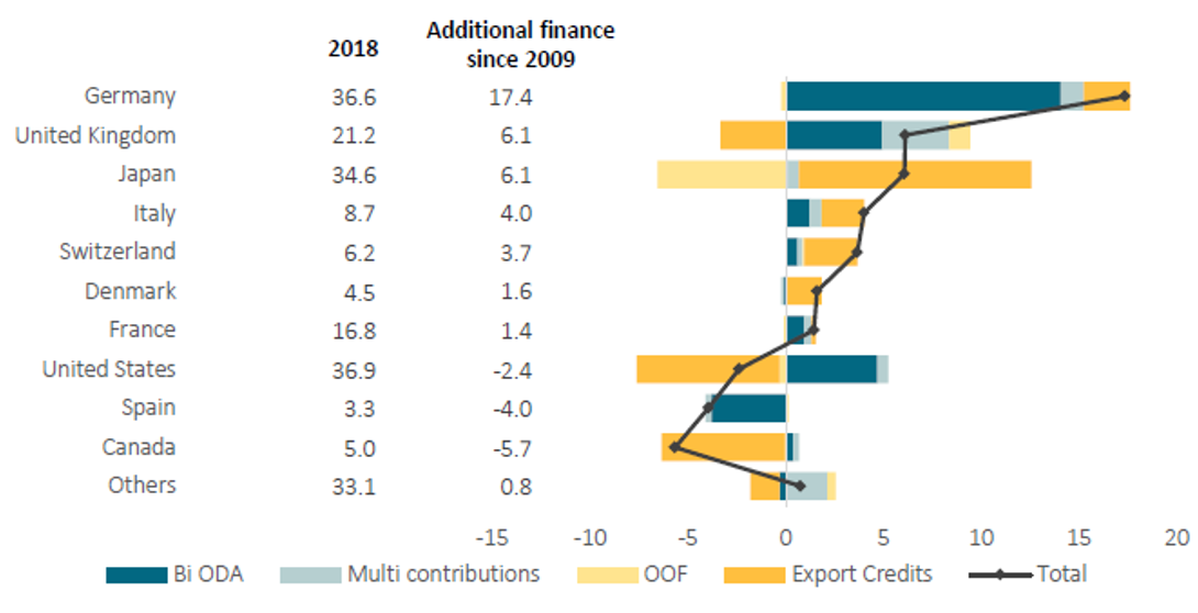 A chart showing development finance spending in 2018