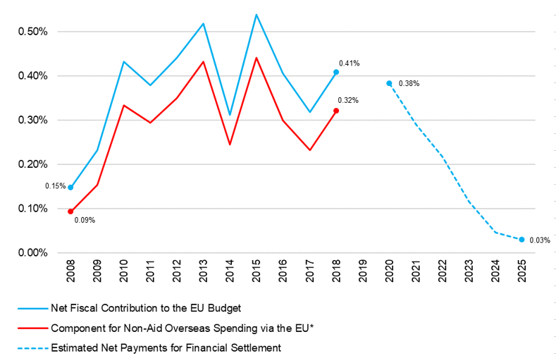 A chart showing past and projected net contributions to the EUt