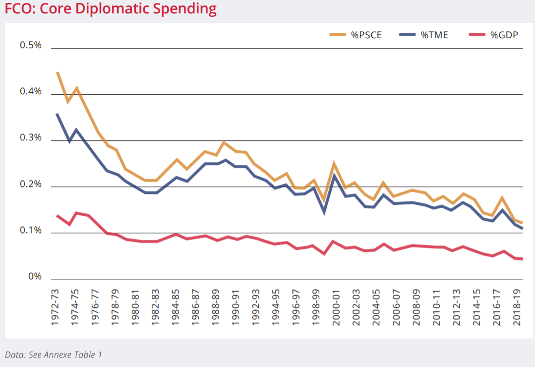 A chart showing core FCO spending
