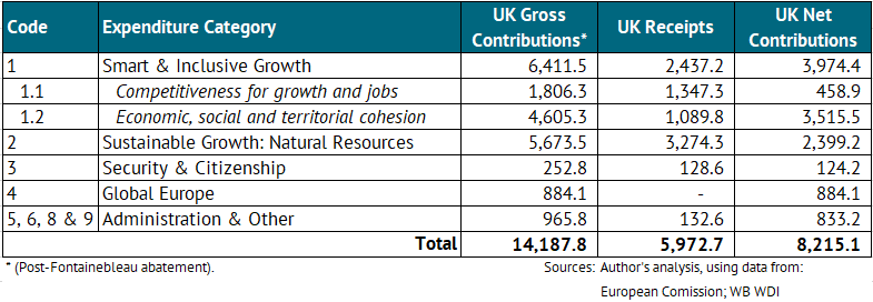 A table showing the UK's net fiscal contributions to the EU