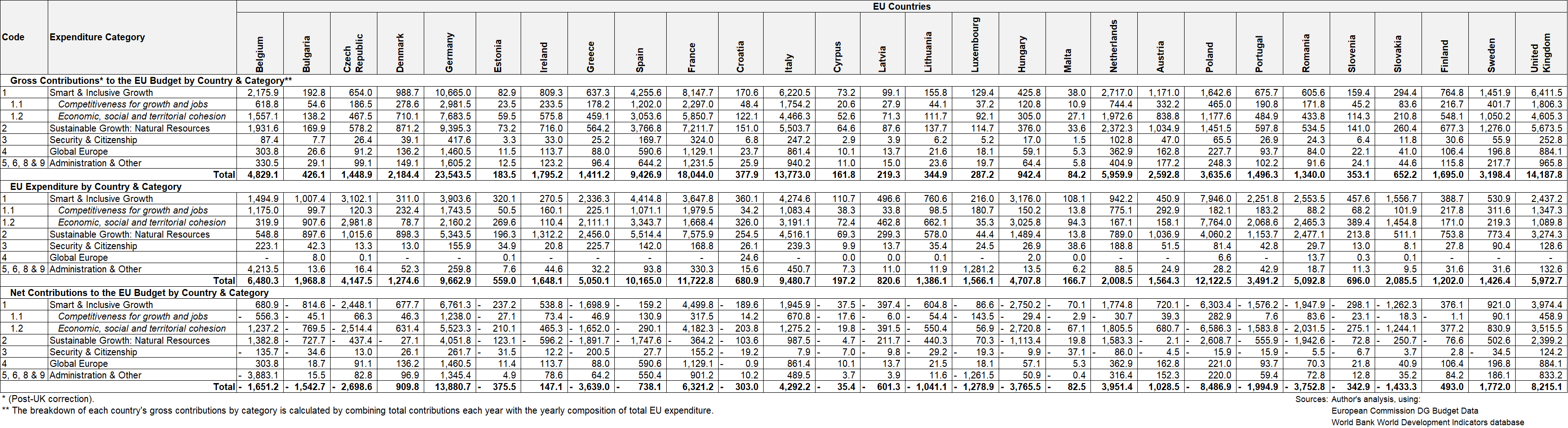 A table showing UK Net Fiscal Contributions to the EU Budget by Year and category