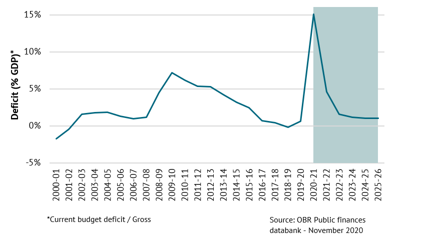 A chart showing deficit as a percentage of GDP