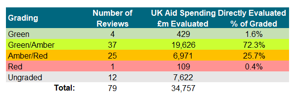 A table showing the colour coding of ICAI review