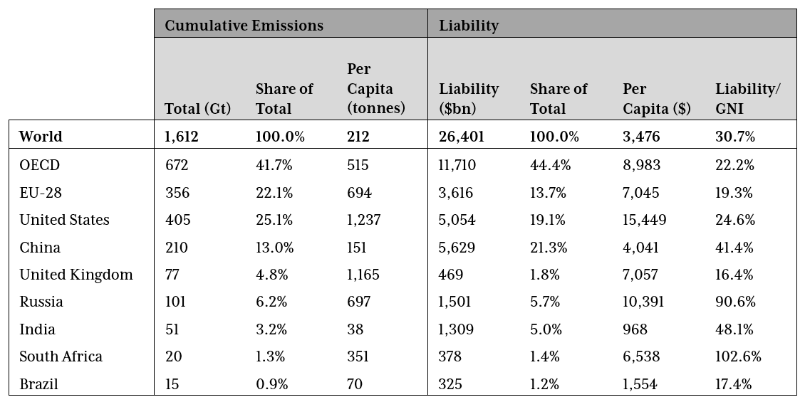 A table showing cumulative emmissions and level of liability