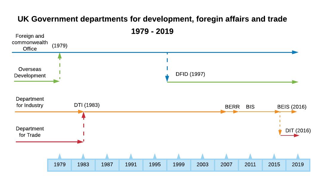 timeline of UK departments for development