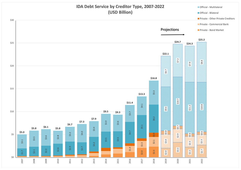 A chart showing IDA debt service by creditor type