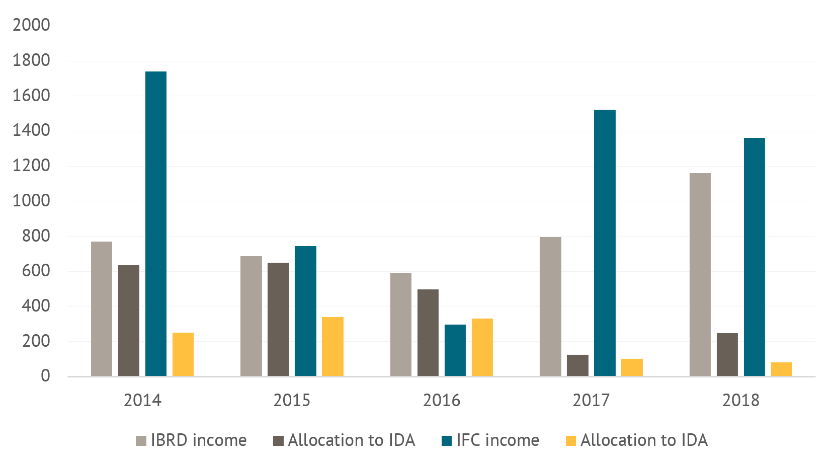 Column chart showing allocations to IDA from IFC and IBRD from 2014 to 2018