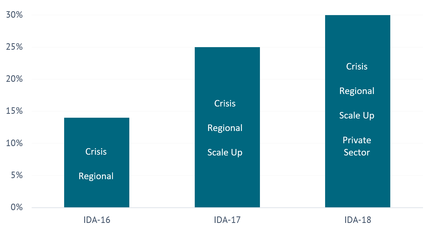 Chart showing different set asides with IDA for various purposes