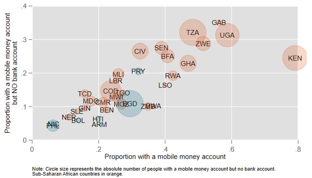 Image showing mobile money adoption among people 20-29 years old