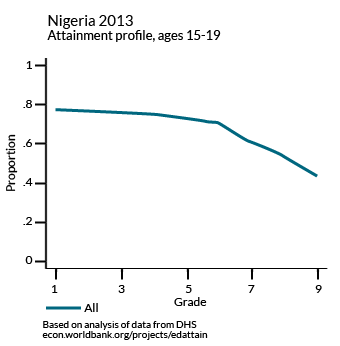 Nigeria 2013 Attainment profile, ages 15-19