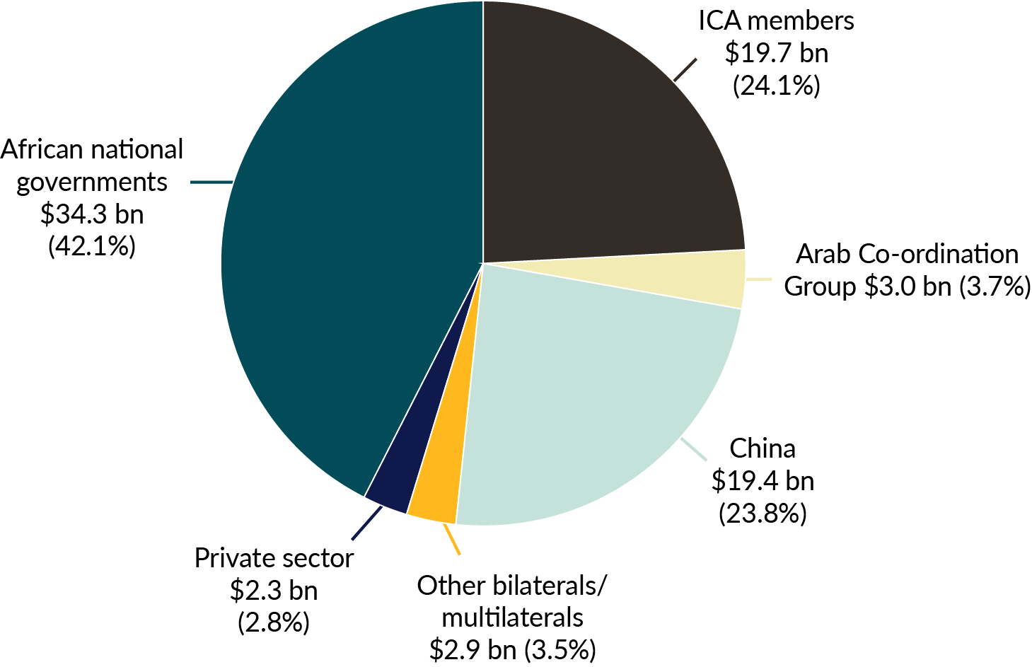 Pie chart showing that African national governments make up 42%, ICA members make up 24%, and China makes up 24% of infrastructuring financing sources, with smaller entities making up the rest