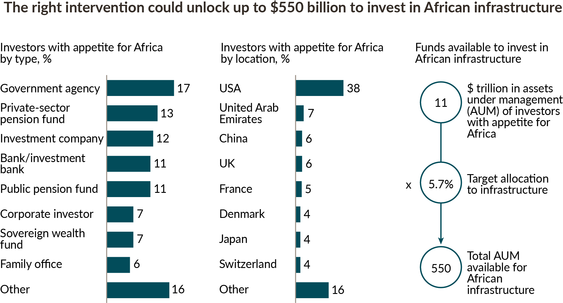 Reproduction of a McKinsey graphic showing that government agencies, private-sector pension funds, and others are interested, and that the USA is by far the country with the most investors with an appetite for Africa