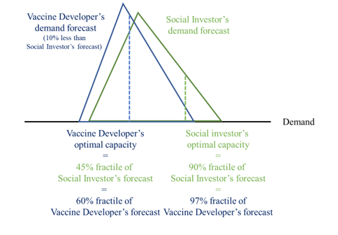 A chart showing the demand forecast and optimal capacity for social investors vs. vaccine developers