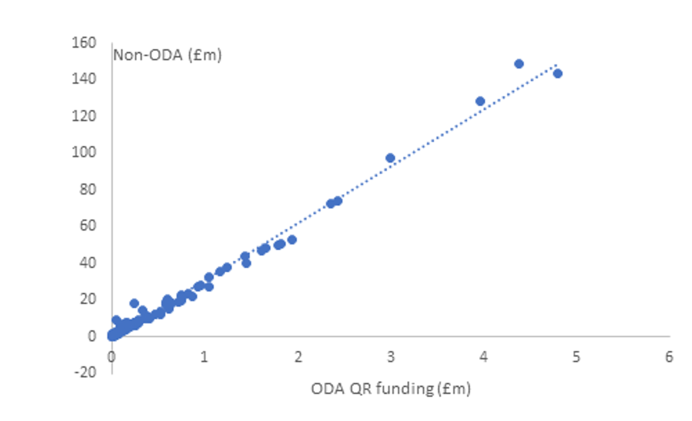 A chart showing non-ODA and ODA quality related funding