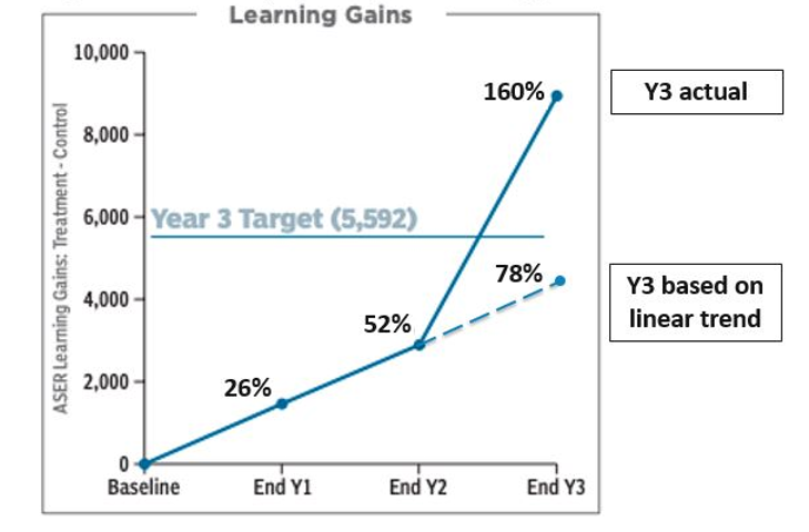 A chart showing actual and projected year 3 learning gains