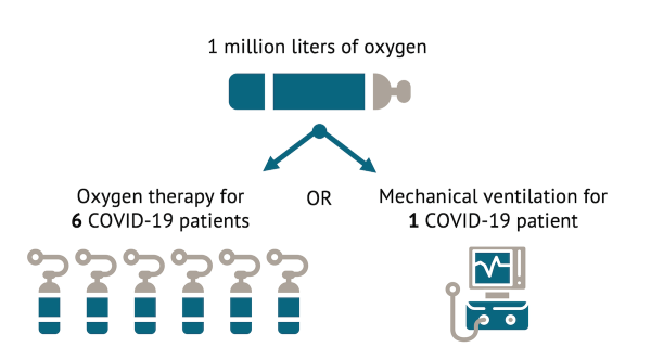 Figure of the comparison of per patient consumption of oxygen for oxygen therapy versus ventilators