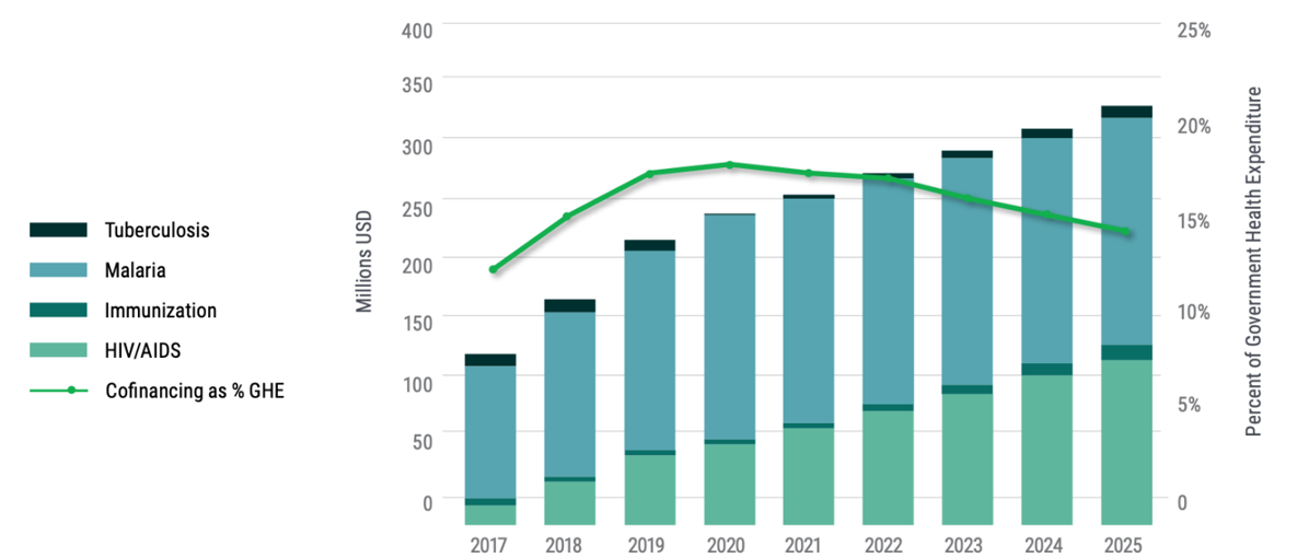 A chart showing Ghana's projected co-financing requirements: 2017-2025