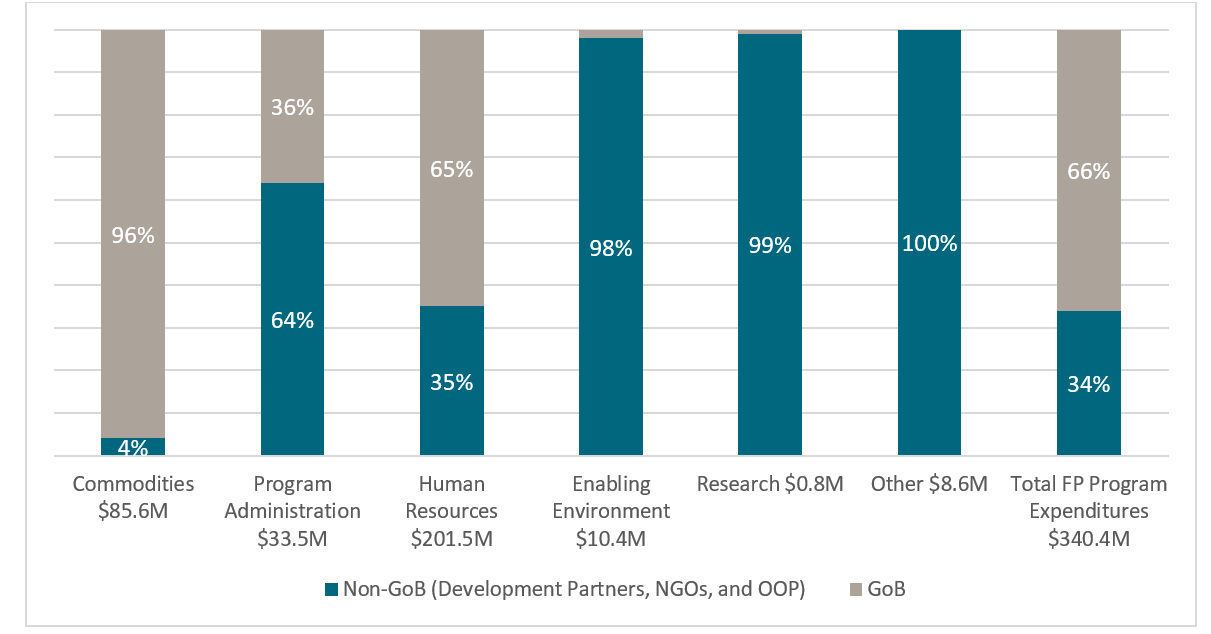 A chart showing funding sources of selected family planning programmatic areas in Bangladesh, 2016