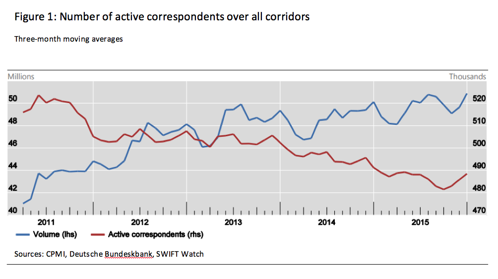 Figure 1: Number of active correspondents over all corridors