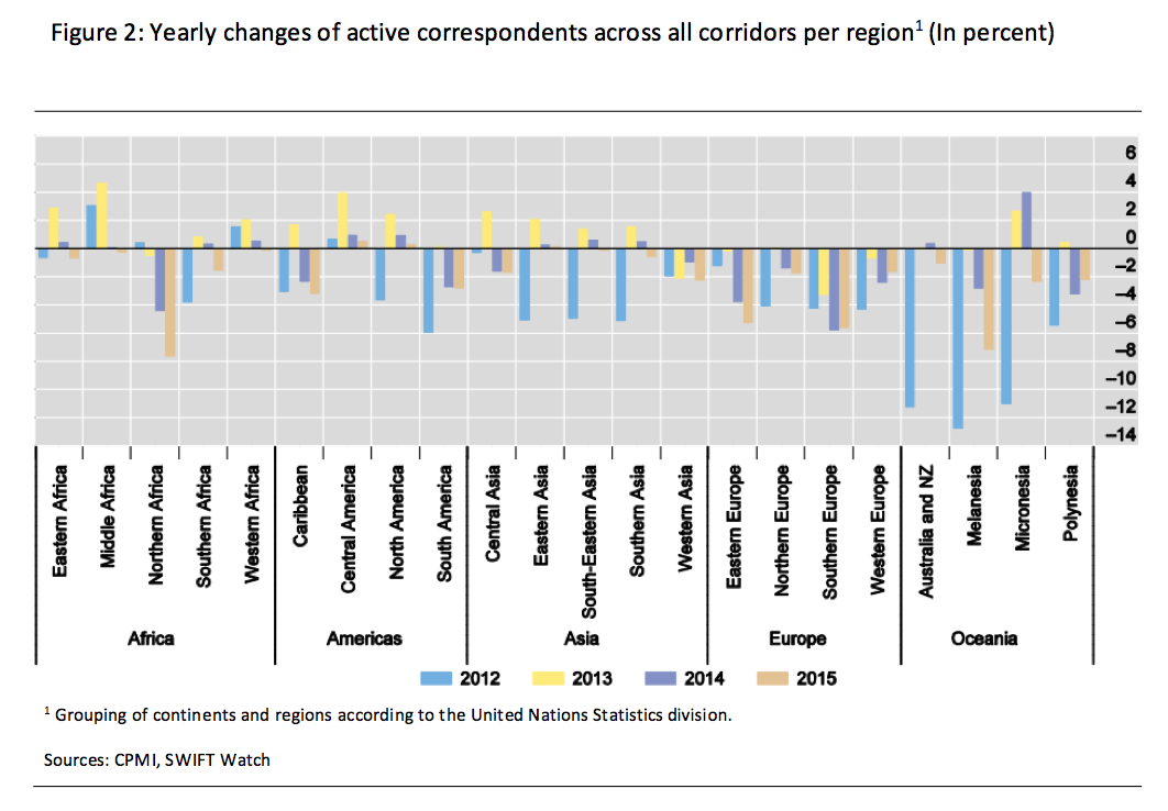 Figure 2: Yearly changes of active correspondents across all corridors per region1 (In percent)