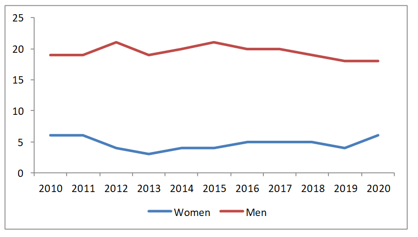 A chart showing the gender breakdown of the World Bank board