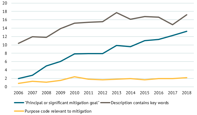 A chart showing the share of bilateral aid with climate mitigation