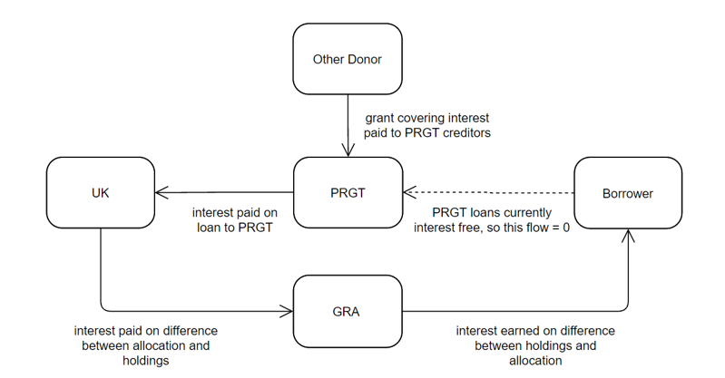 Figure 1. Interest flows when donor lends to PRGT