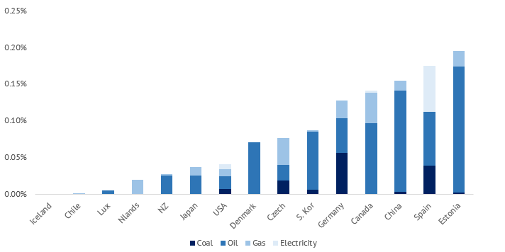 A chart showing the lowest fuel subsidies relative to the economy