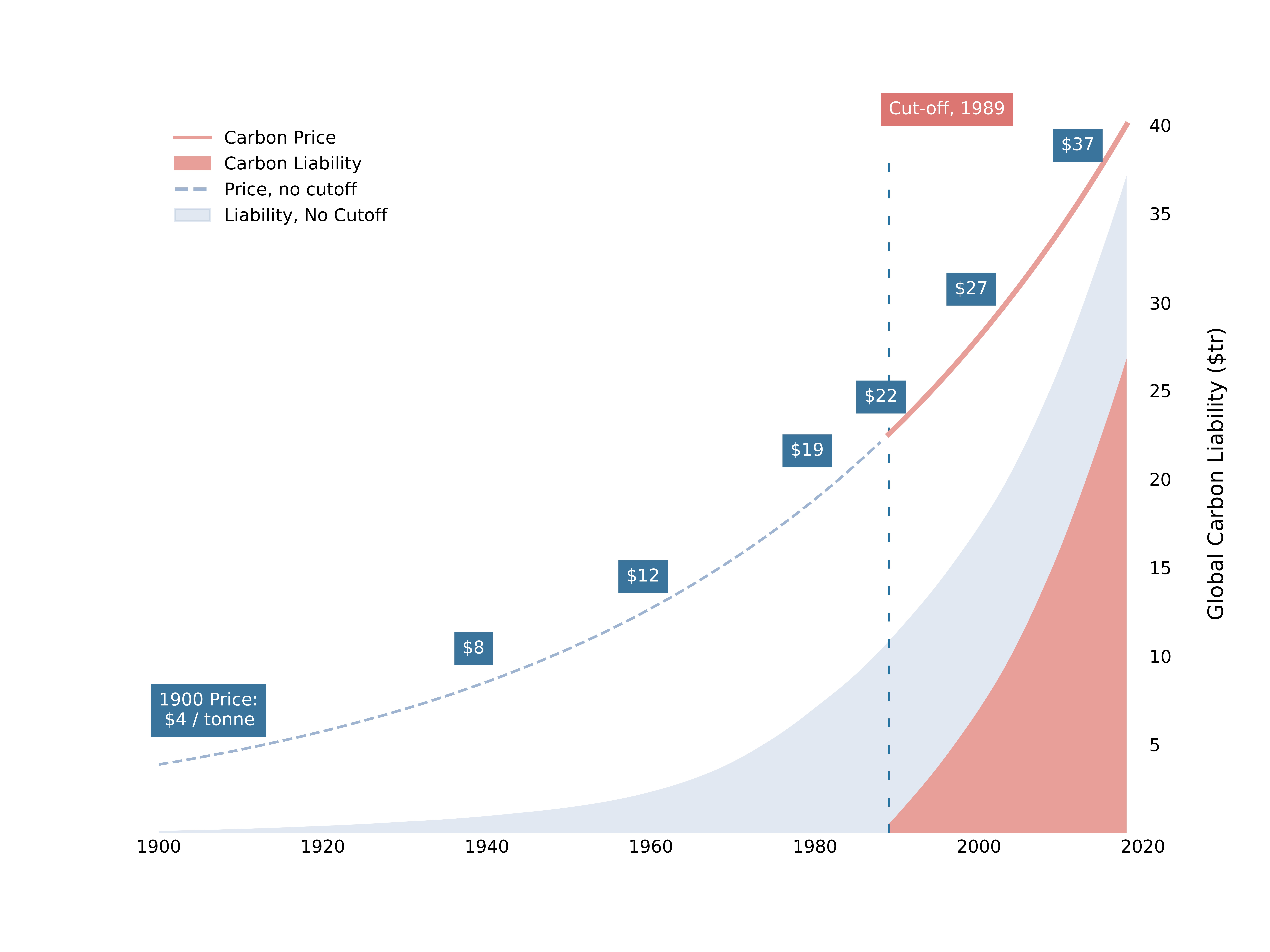 A chart showing carbon debt and liability