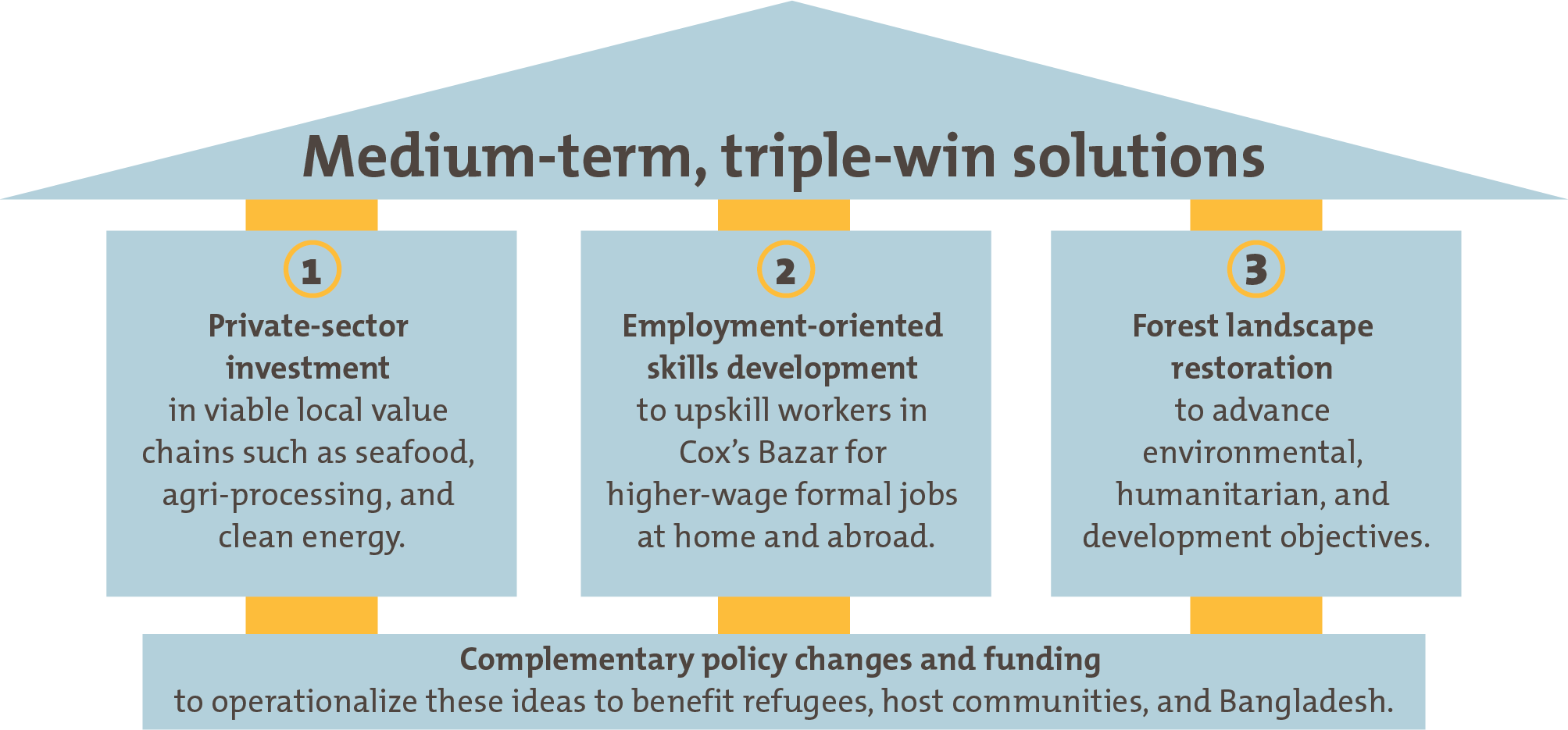 An image showing medium-term, triple-win solutions for the Rohingya crisis in Bangladesh